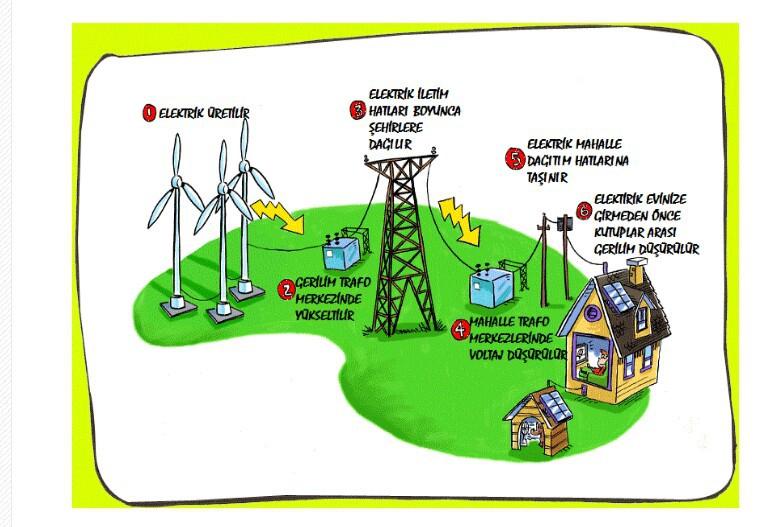 Elektrik Evlerimize Nasıl Ulaşır ile ilgili görsel sonucu