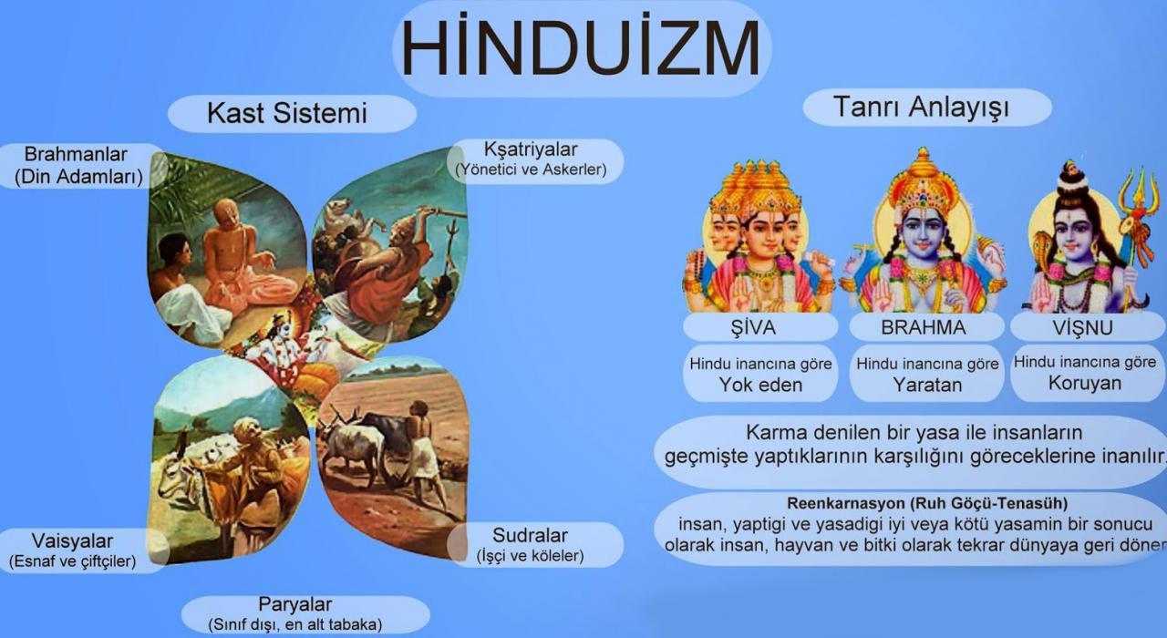 hinduizm ile ilgili görsel sonucu