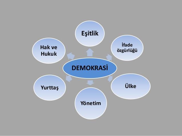 demokrasi ile ilgili görsel sonucu