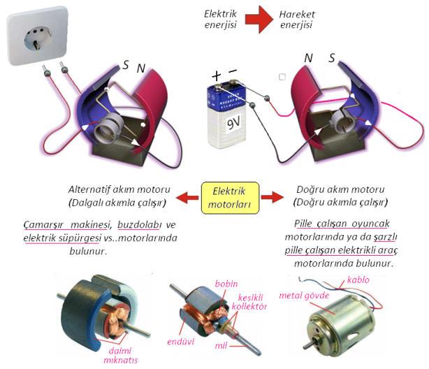 elektrik dönüşüm ile ilgili görsel sonucu