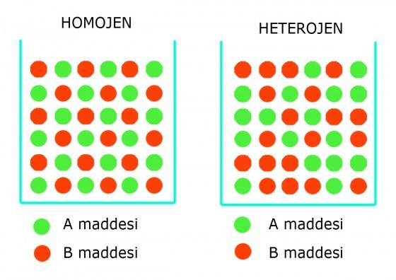 homojen karışım ile ilgili görsel sonucu